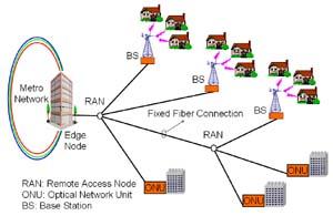 wireless optical network essay